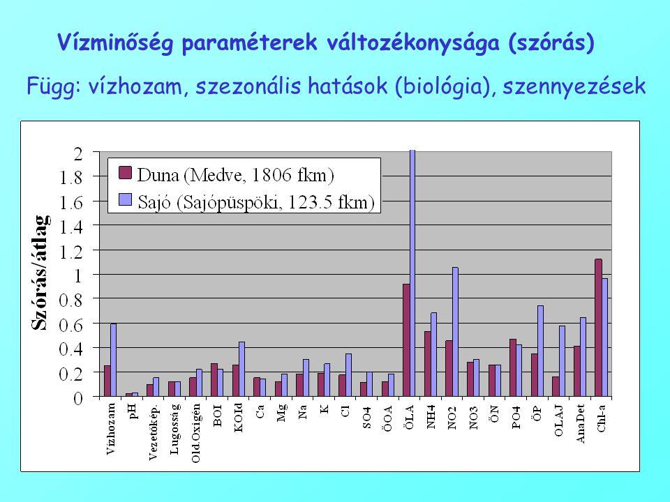 Vízminőség paraméterek változékonysága (szórás) Függ: vízhozam, szezonális hatások (biológia), szennyezések