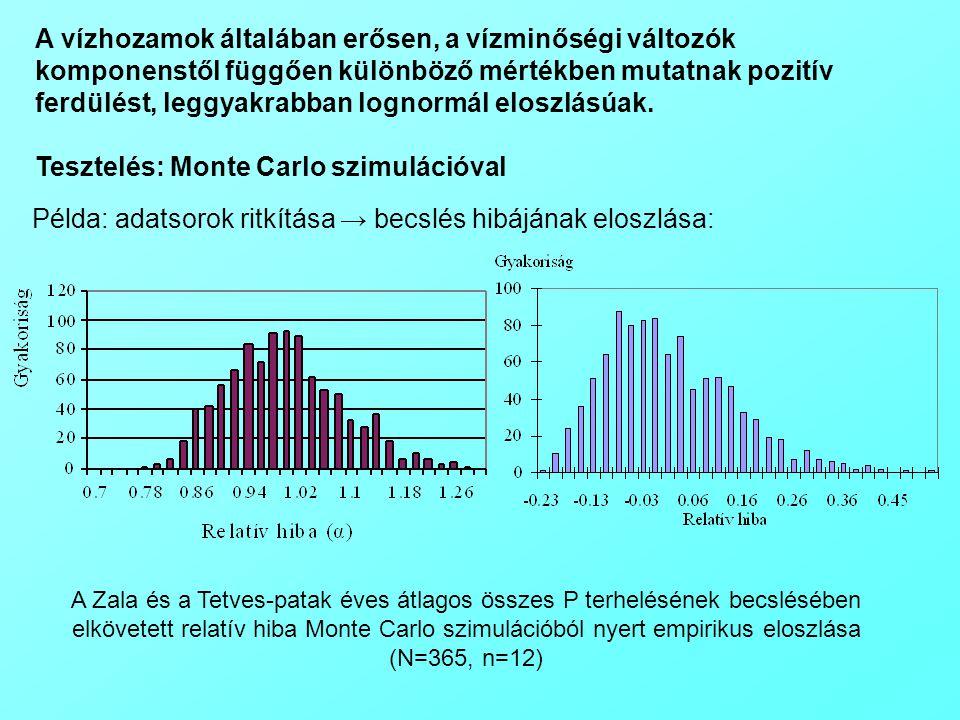 A Zala és a Tetves-patak éves átlagos összes P terhelésének becslésében elkövetett relatív hiba Monte Carlo szimulációból nyert empirikus eloszlása (N