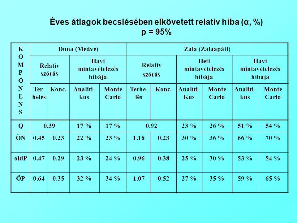KOMPONENSKOMPONENS Duna (Medve)Zala (Zalaapáti) Relatív szórás Havi mintavételezés hibája Relatív szórás Heti mintavételezés hibája Havi mintavételezé