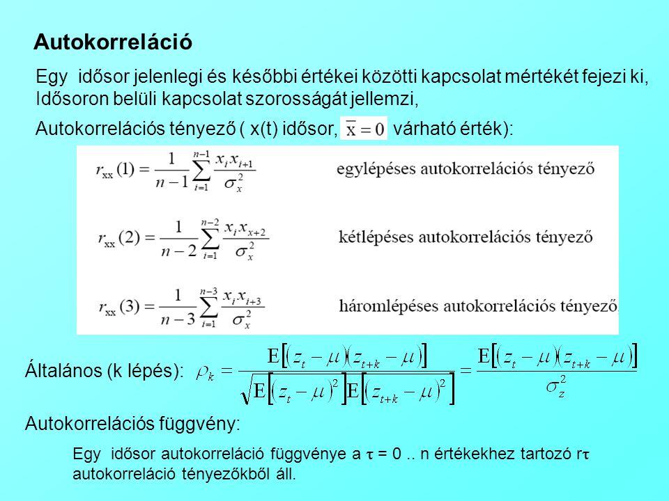 Autokorreláció Általános (k lépés): Autokorrelációs tényező ( x(t) idősor, várható érték): Egy idősor jelenlegi és későbbi értékei közötti kapcsolat m