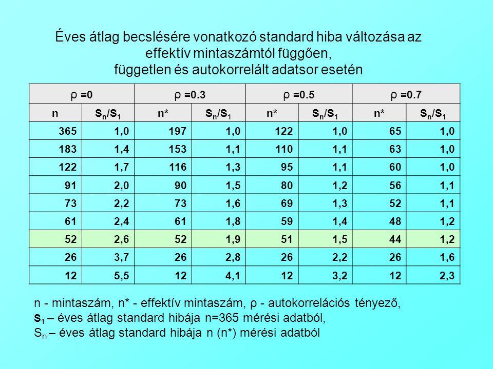 ρ =0 ρ =0.3 ρ =0.5 ρ =0.7 nS n /S 1 n*S n /S 1 n*S n /S 1 n*S n /S 1 3651,01971,01221,0651,0 1831,41531,11101,1631,0 1221,71161,3951,1601,0 912,0901,5