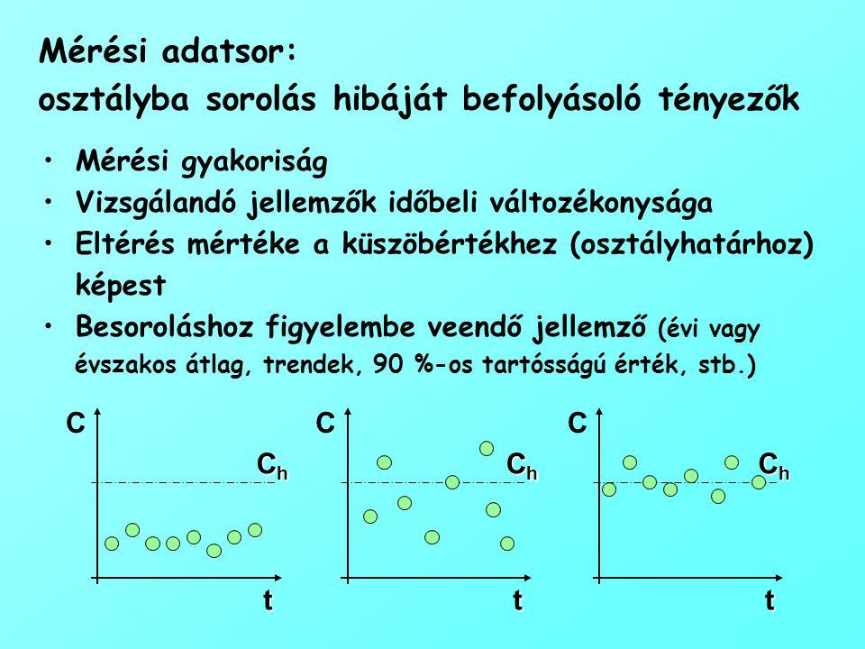 Mérési adatsor: osztályba sorolás hibáját befolyásoló tényezők Mérési gyakoriság Vizsgálandó jellemzők időbeli változékonysága Eltérés mértéke a küszö