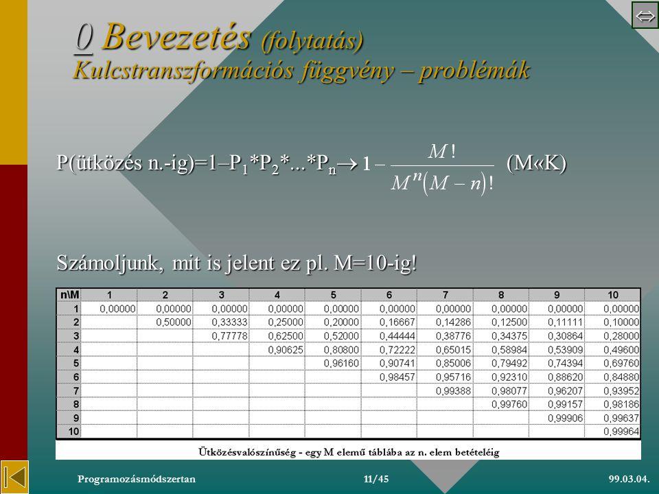  99.03.04.Programozásmódszertan10/45 00 Bevezetés (folytatás) Kulcstranszformációs függvény – problémák 0 P 3 =P(3. elem nem ütközik  2. elemig n