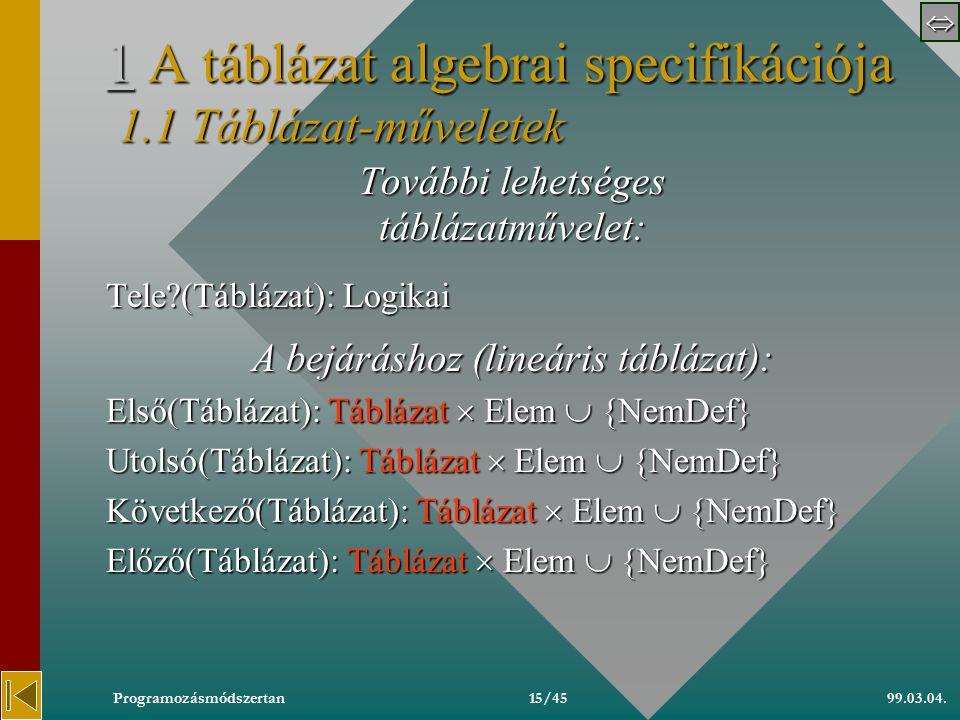  99.03.04.Programozásmódszertan14/45 11 A táblázat algebrai specifikációja 1.1 Táblázat-műveletek 1 Típus Táblázat(Kulcs fv (Elem):Kulcs, Méret:Egész :Elem): Típus Táblázat(Kulcs fv (Elem):Kulcs, Méret:Egész : Elem): Asszociált műveletek: Üres: Táblázat Beilleszt(Táblázat,Elem): Táblázat  {NemDef} Töröl(Táblázat,Kulcs): Táblázat  {NemDef} Keres(Táblázat,Kulcs): Elem  {NemDef} ElemSzám(Táblázat): Egész