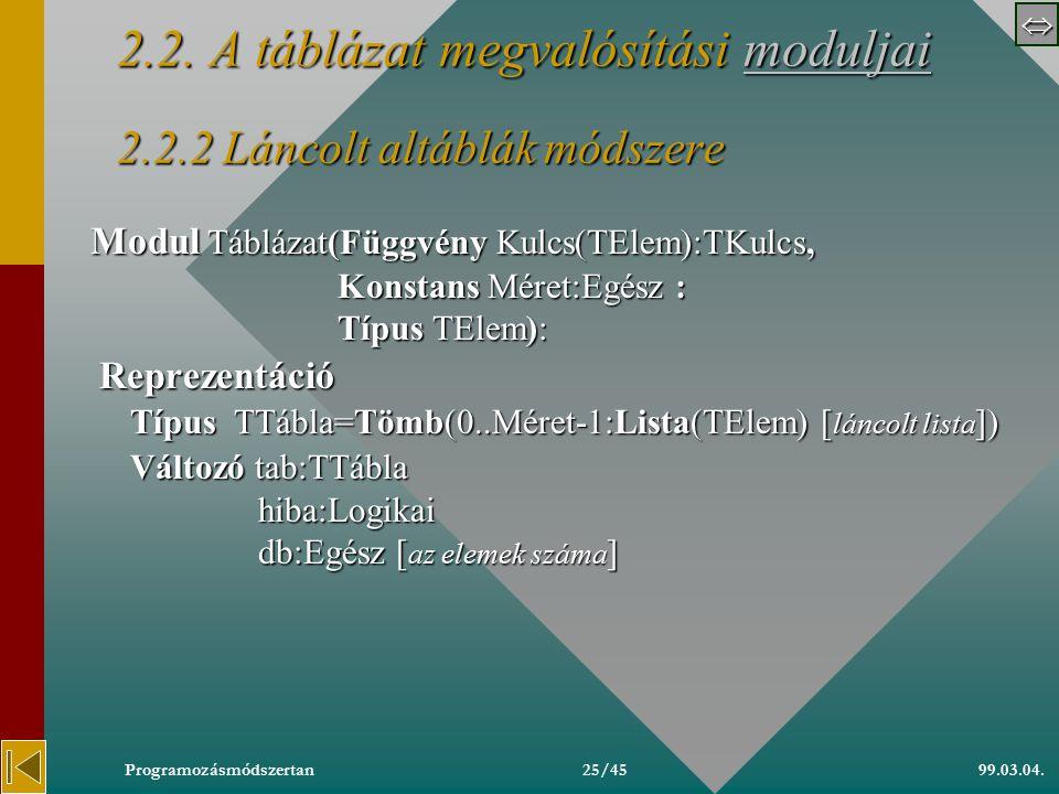  99.03.04.Programozásmódszertan24/45 2.2.1 Túlcsordulási terület módszere (folytatás) Eljárás Keres(Változó t:Táblázat, Konstans k:TKulcs Változó