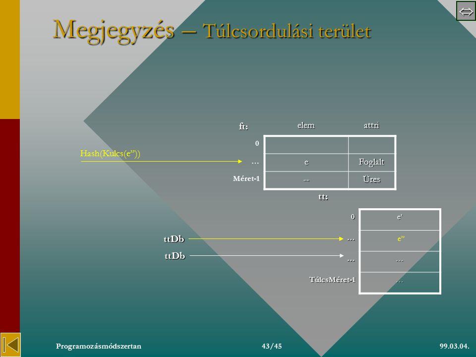  99.03.04.Programozásmódszertan42/45 Megjegyzés – Táblázatdeklarációs példa Típus TNév=…, TCím=… TElem=Rekord(név:TNév,lakcím:TCím,…) TKulcsFv=Függvény(TElem):TNév Függvény Neve(Konstans e:TElem):TNév Neve:=e.név Függvény vége.