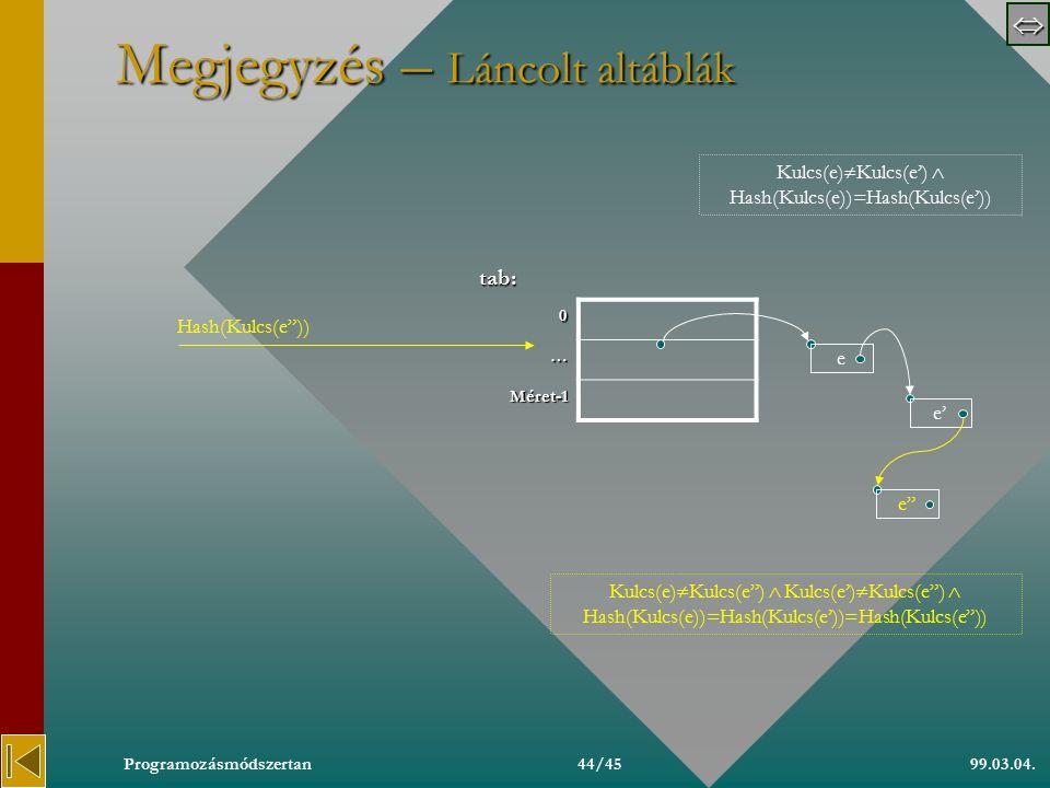  99.03.04.Programozásmódszertan43/45 Megjegyzés – Túlcsordulási terület tt: 0e' … …… TúlcsMéret-1… ft:elemattri 0 …eFoglalt Méret-1--Üres Hash(Kulcs(e )) ttDb ttDb e