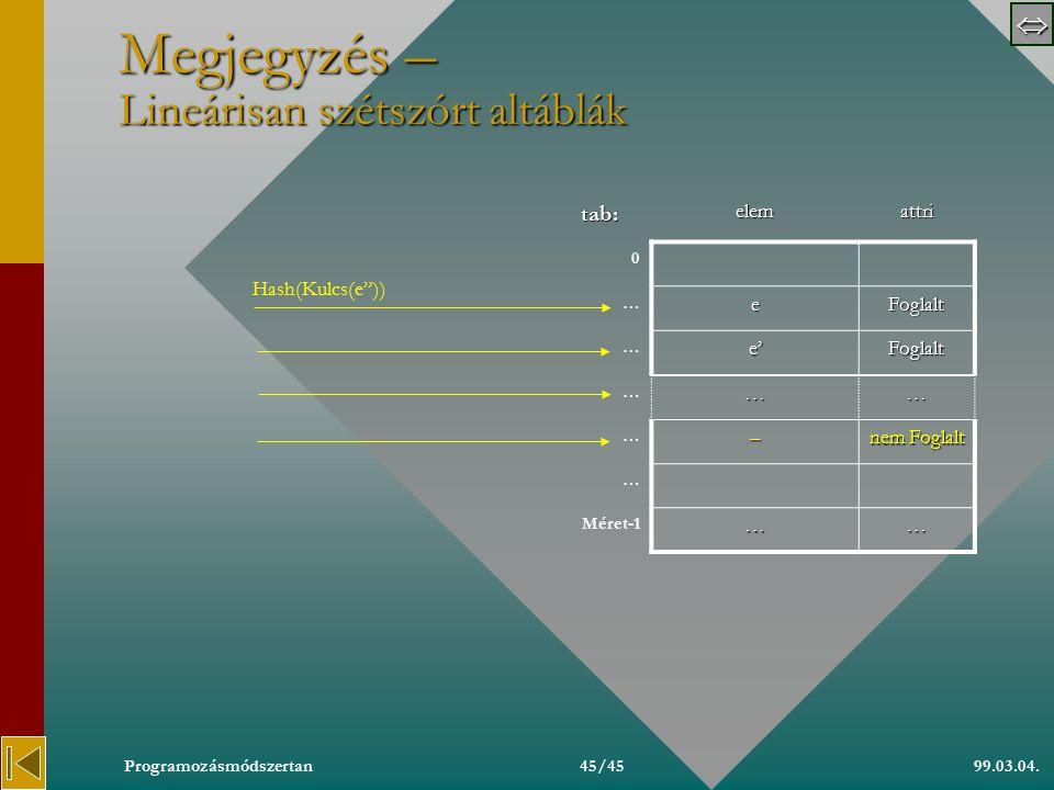  99.03.04.Programozásmódszertan44/45 Megjegyzés – Láncolt altáblák tab: 0 … Méret-1 Hash(Kulcs(e )) ee'e Kulcs(e)  Kulcs(e')  Hash(Kulcs(e))=Hash(Kulcs(e')) Kulcs(e)  Kulcs(e )  Kulcs(e')  Kulcs(e )  Hash(Kulcs(e))=Hash(Kulcs(e'))=Hash(Kulcs(e ))