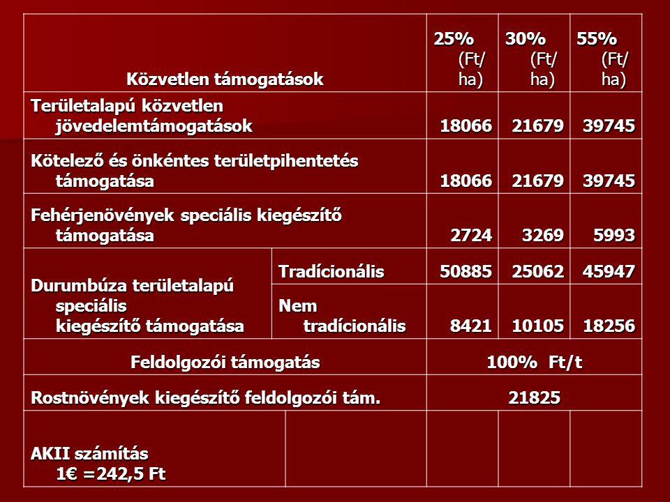Közvetlen támogatások 25% (Ft/ ha) 30% (Ft/ ha) 55% (Ft/ ha) Területalapú közvetlen jövedelemtámogatások 180662167939745 Kötelező és önkéntes területpihentetés támogatása 180662167939745 Fehérjenövények speciális kiegészítő támogatása 272432695993 Durumbúza területalapú speciális kiegészítő támogatása Tradícionális508852506245947 Nem tradícionális 84211010518256 Feldolgozói támogatás 100% Ft/t Rostnövények kiegészítő feldolgozói tám.
