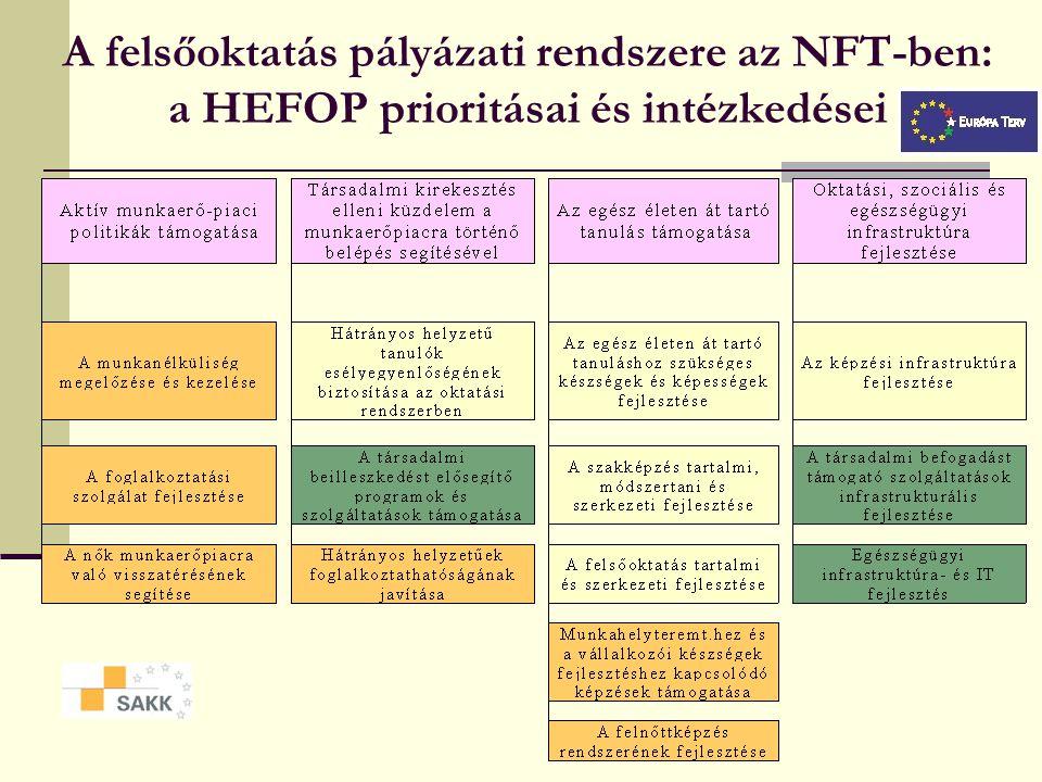 Hogyan jutunk el az NFT-től a pályázati kiírásokig.
