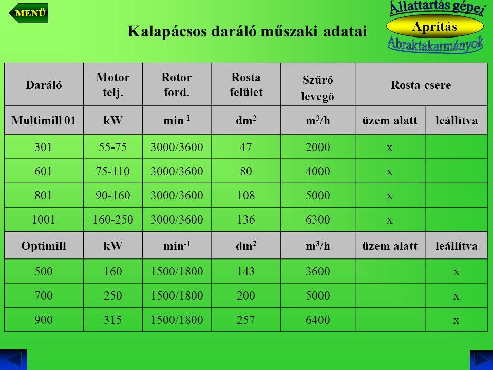Daráló Motor telj. Rotor ford. Rosta felület Szűrő levegő Rosta csere Multimill 01kWmin -1 dm 2 m 3 /hüzem alattleállítva 30155-753000/3600472000x 601