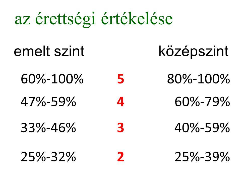 az érettségi értékelése emelt szint középszint 60%-100%580%-100% 47%-59%460%-79% 33%-46%340%-59% 25%-32%225%-39%
