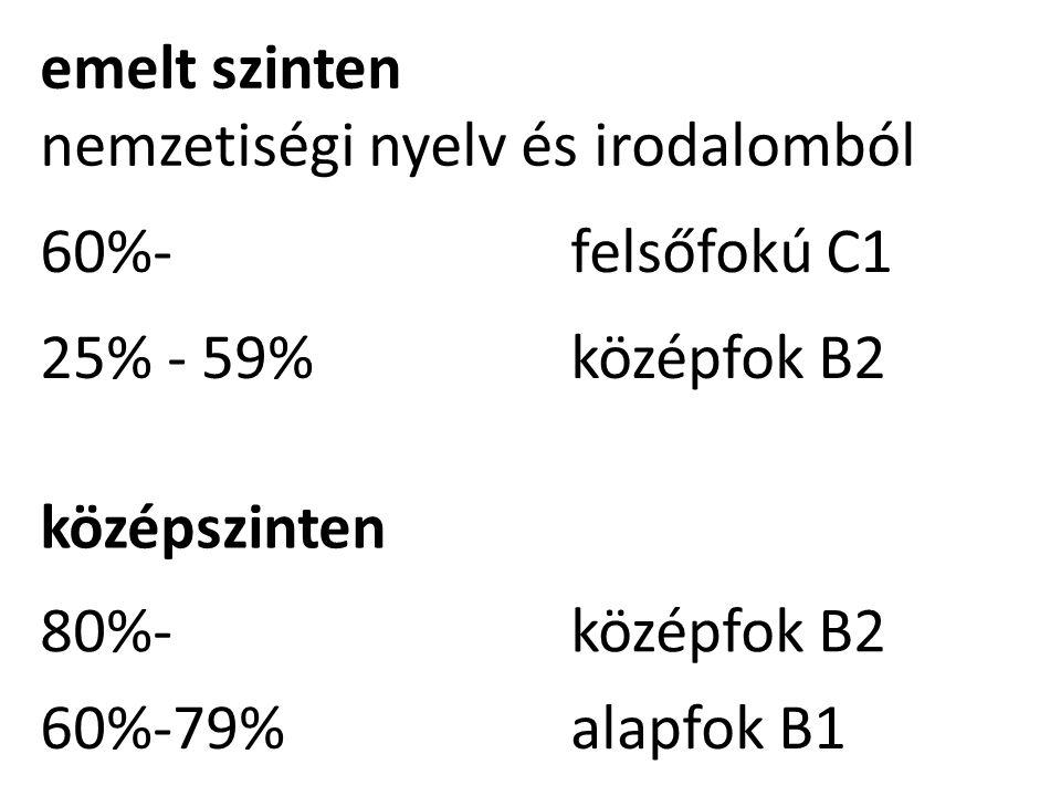 emelt szinten nemzetiségi nyelv és irodalomból 60%-felsőfokú C1 25% - 59%középfok B2 középszinten 80%-középfok B2 60%-79%alapfok B1