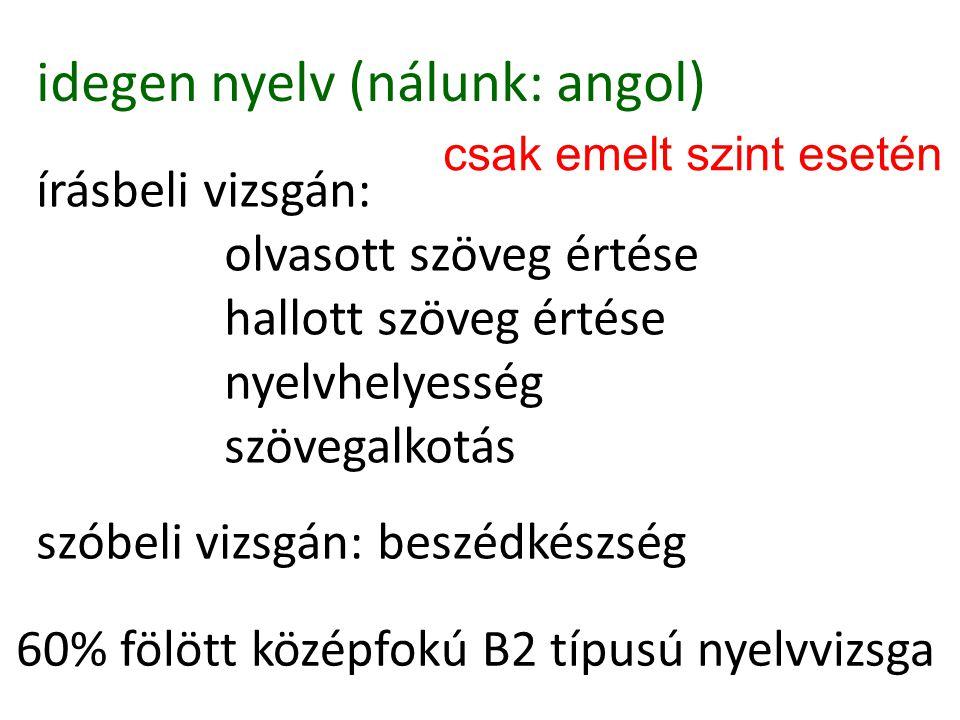 idegen nyelv (nálunk: angol) írásbeli vizsgán: olvasott szöveg értése hallott szöveg értése nyelvhelyesség szövegalkotás szóbeli vizsgán: beszédkészség 60% fölött középfokú B2 típusú nyelvvizsga csak emelt szint esetén