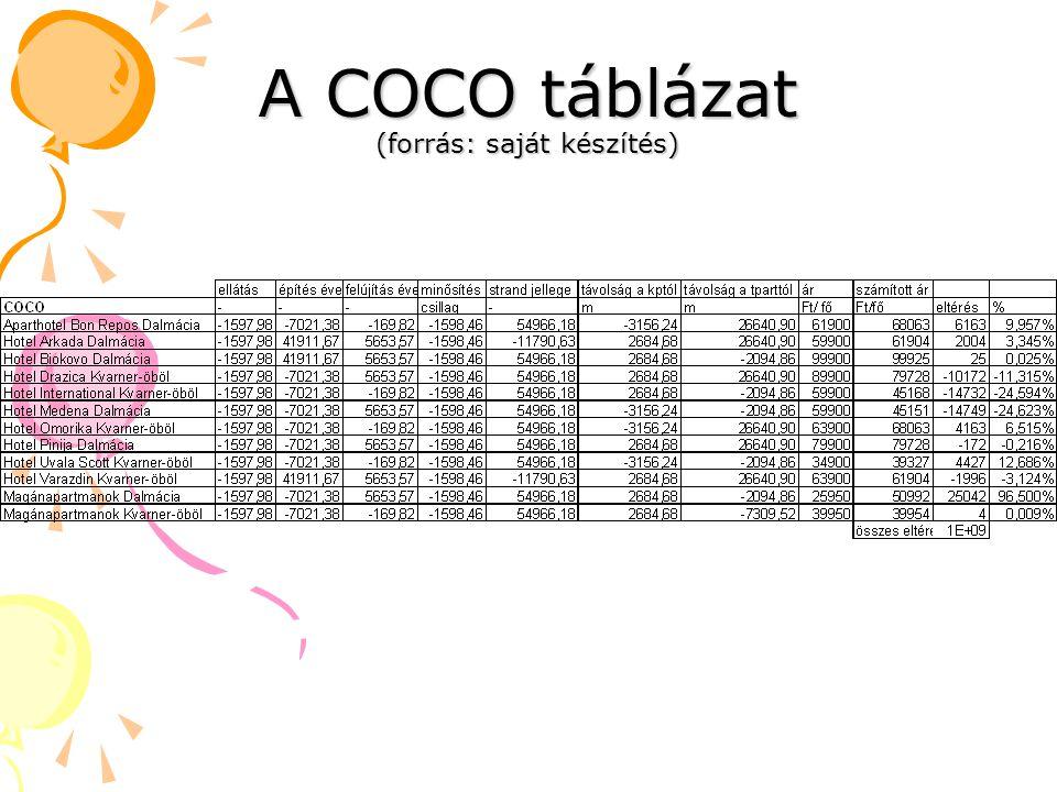 A COCO táblázat (forrás: saját készítés)