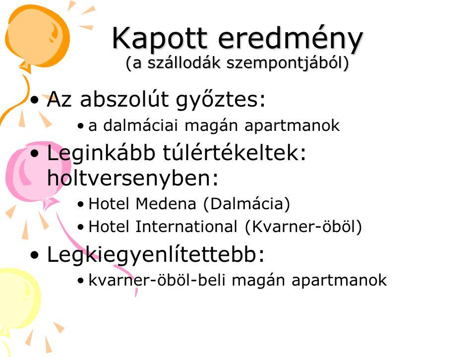 Kapott eredmény (a szállodák szempontjából) Az abszolút győztes: a dalmáciai magán apartmanok Leginkább túlértékeltek: holtversenyben: Hotel Medena (Dalmácia) Hotel International (Kvarner-öböl) Legkiegyenlítettebb: kvarner-öböl-beli magán apartmanok