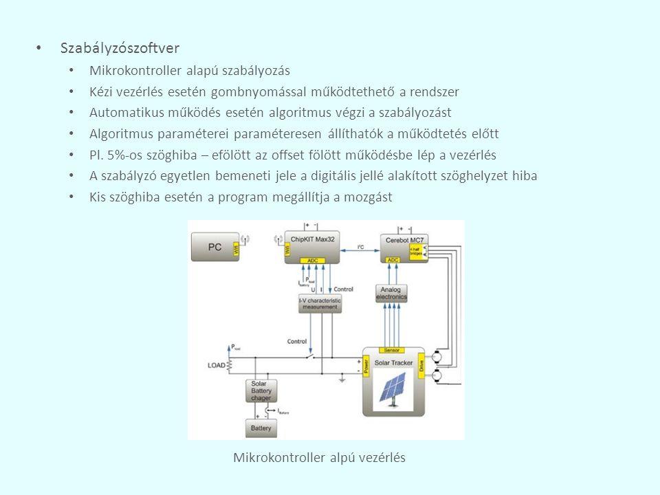 Szabályzószoftver Mikrokontroller alapú szabályozás Kézi vezérlés esetén gombnyomással működtethető a rendszer Automatikus működés esetén algoritmus v