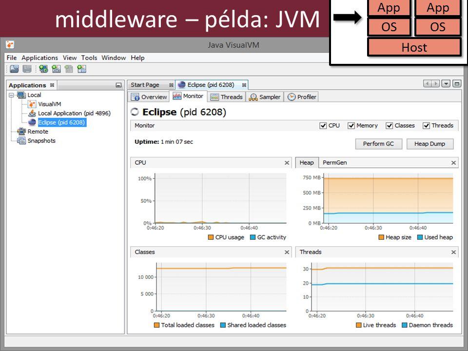 25 middleware – példa: JVM sdf sdf Host OS App