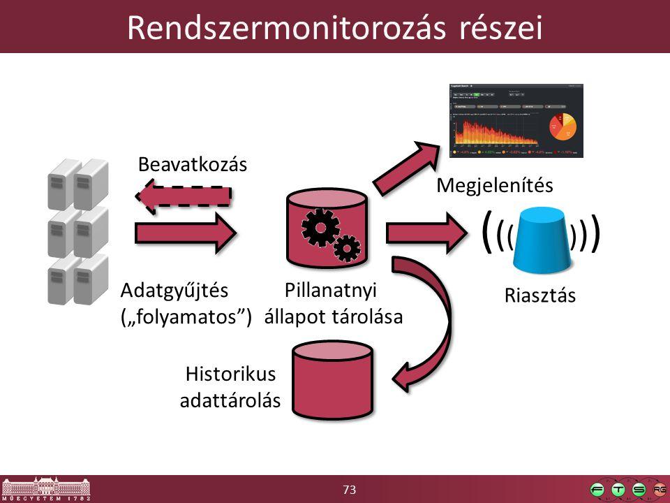 """73 Rendszermonitorozás részei Adatgyűjtés (""""folyamatos ) Pillanatnyi állapot tárolása Megjelenítés ( ( ( ) ) ) Riasztás Historikus adattárolás Beavatkozás"""