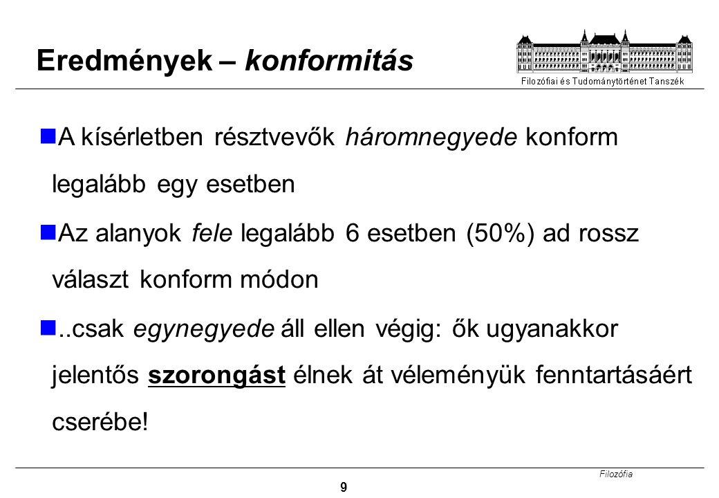 Filozófia 9 Eredmények – konformitás A kísérletben résztvevők háromnegyede konform legalább egy esetben Az alanyok fele legalább 6 esetben (50%) ad ro