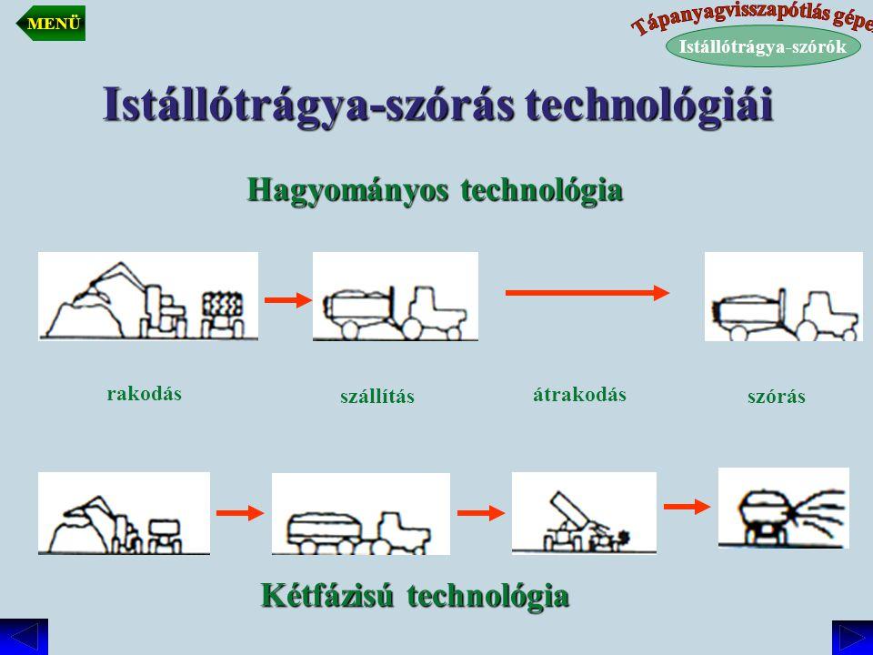Istállótrágya-szórás technológiái Hagyományos technológia Kétfázisú technológia rakodás szállításszórás átrakodás Istállótrágya-szórók MENÜ