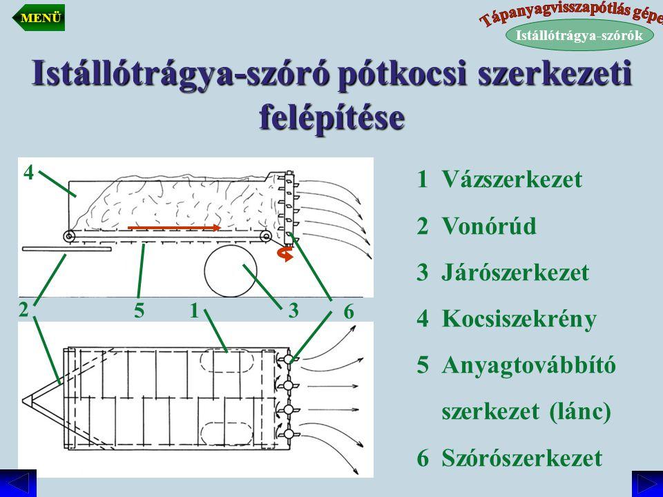 Istállótrágya-szóró pótkocsi szerkezeti felépítése 1Vázszerkezet 2Vonórúd 3Járószerkezet 4Kocsiszekrény 5Anyagtovábbító szerkezet (lánc) 6Szórószerkez