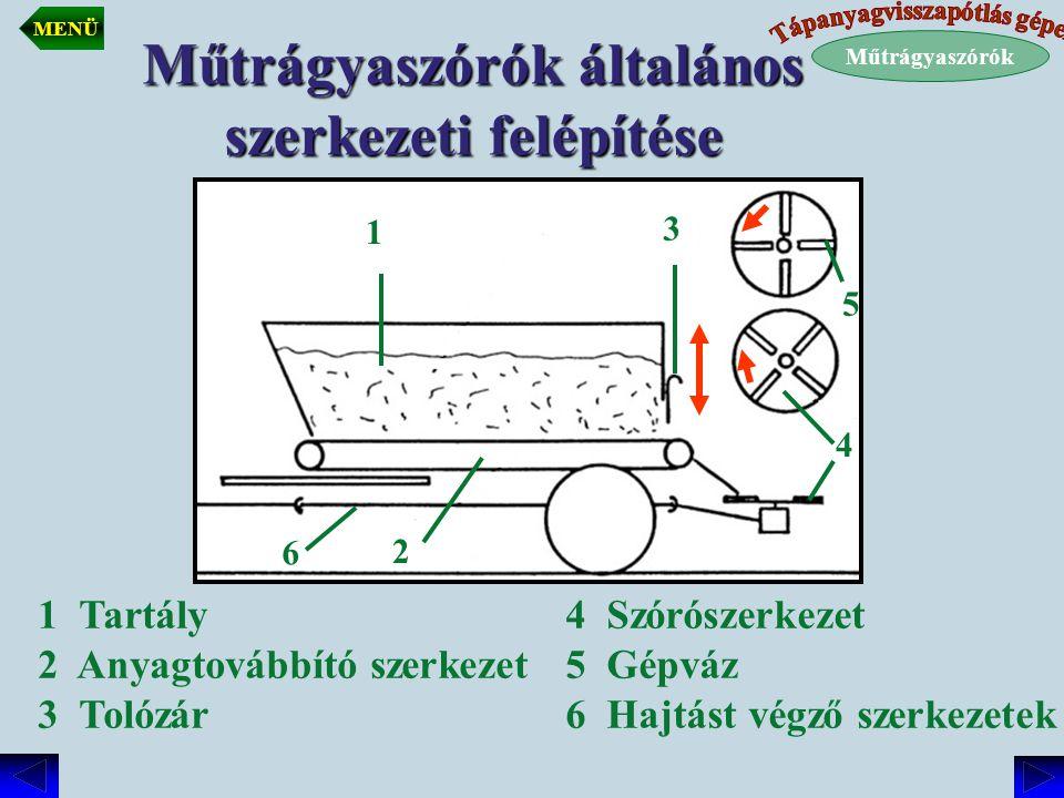 Műtrágyaszórók általános szerkezeti felépítése 1 Tartály 2 Anyagtovábbító szerkezet 3 Tolózár 4 Szórószerkezet 5 Gépváz 6 Hajtást végző szerkezetek 1
