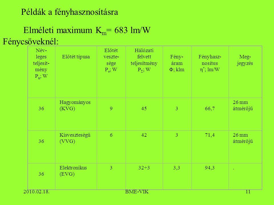2010.02.18.BME-VIK11 Példák a fényhasznosításra Elméleti maximum K m = 683 lm/W Fénycsöveknél: Név- leges teljesít- mény P n ; W Előtét típusa Előtét