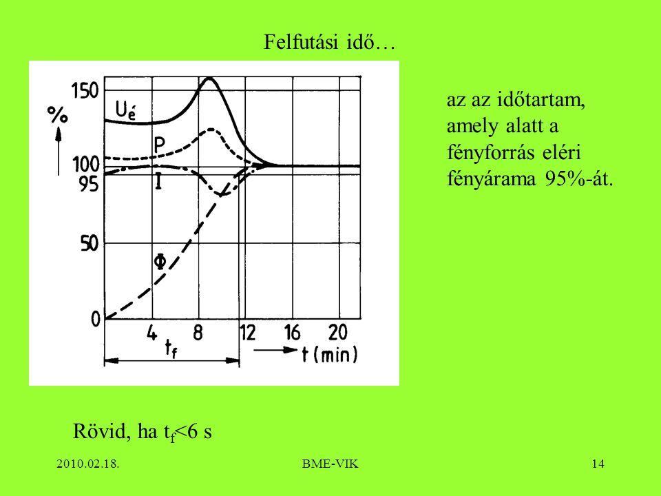 2010.02.18.BME-VIK14 Felfutási idő… Rövid, ha t f <6 s az az időtartam, amely alatt a fényforrás eléri fényárama 95%-át.