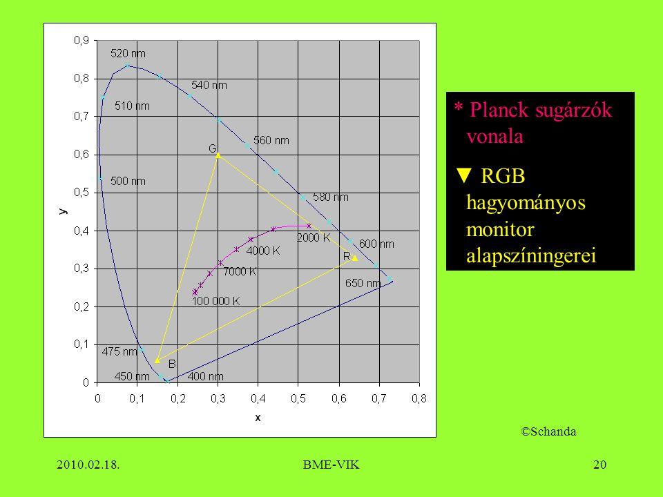 2010.02.18.BME-VIK20 * Planck sugárzók vonala ▼ RGB hagyományos monitor alapszíningerei ©Schanda
