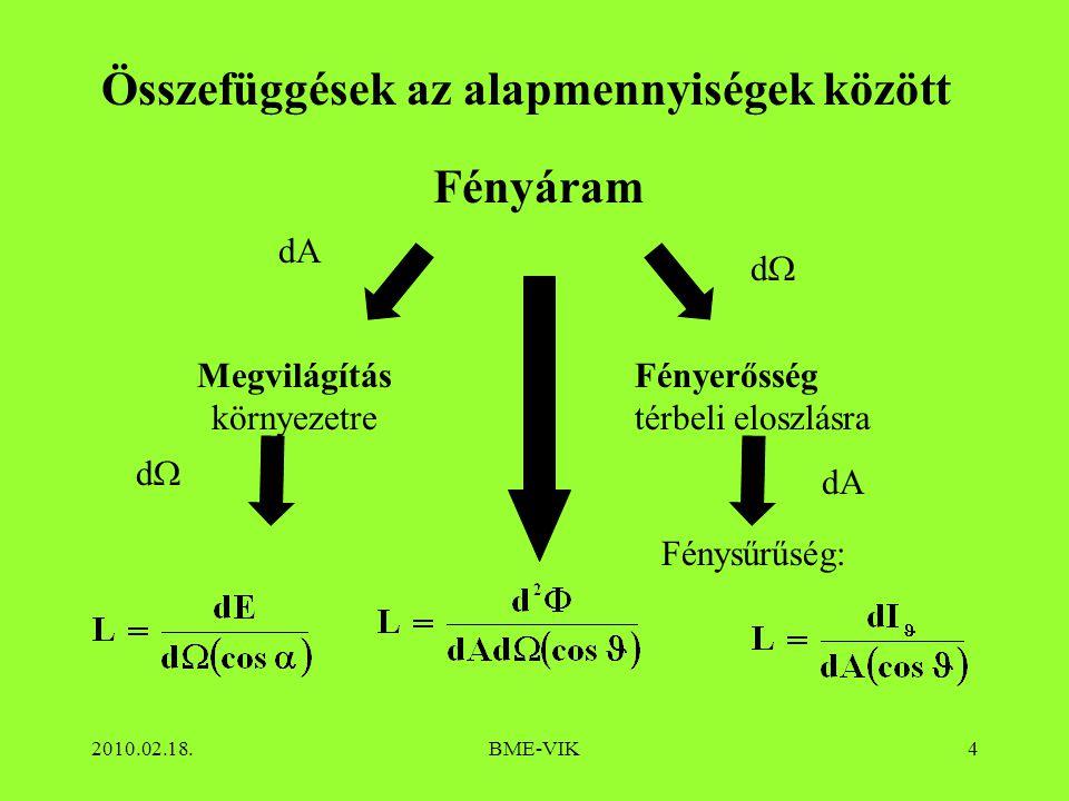 2010.02.18.BME-VIK4 Összefüggések az alapmennyiségek között Fényáram Megvilágítás környezetre dA dd Fénysűrűség: Fényerősség térbeli eloszlásra dd