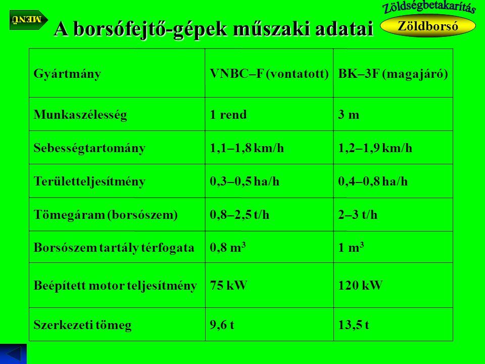 A borsófejtő-gépek műszaki adatai 13,5 t9,6 tSzerkezeti tömeg 120 kW75 kWBeépített motor teljesítmény 1 m 3 0,8 m 3 Borsószem tartály térfogata 2–3 t/h0,8–2,5 t/hTömegáram (borsószem) 0,4–0,8 ha/h0,3–0,5 ha/hTerületteljesítmény 1,2–1,9 km/h1,1–1,8 km/hSebességtartomány 3 m1 rendMunkaszélesség BK–3F (magajáró)VNBC–F (vontatott)Gyártmány Zöldborsó MENÜ