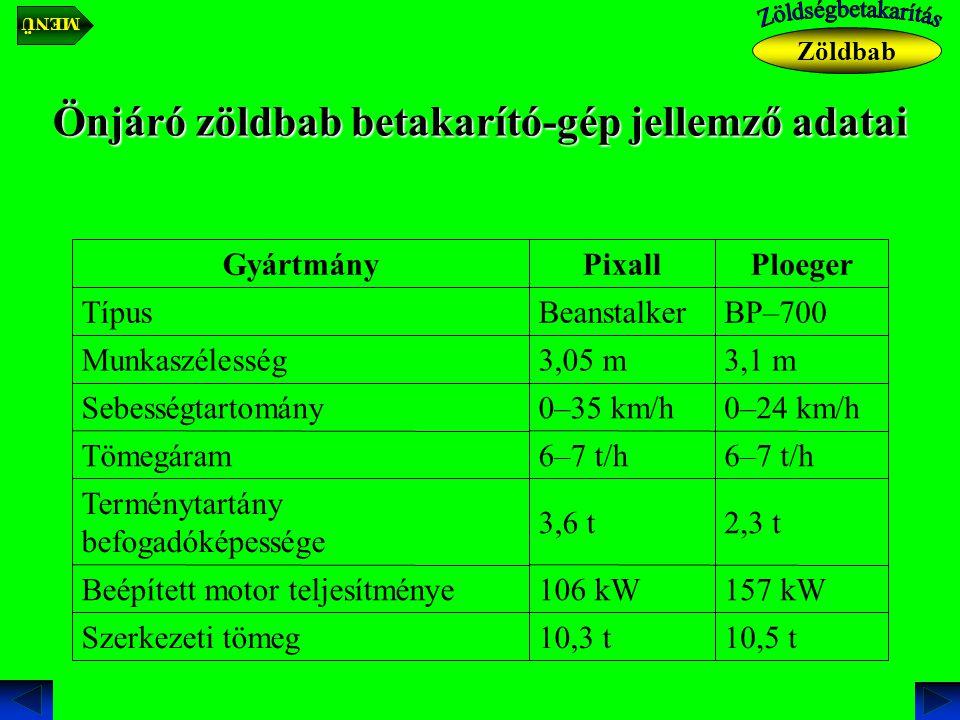 Önjáró zöldbab betakarító-gép jellemző adatai 10,5 t10,3 tSzerkezeti tömeg 157 kW106 kWBeépített motor teljesítménye 2,3 t3,6 t Terménytartány befogadóképessége 6–7 t/h Tömegáram 0–24 km/h0–35 km/hSebességtartomány 3,1 m3,05 mMunkaszélesség BP–700BeanstalkerTípus PloegerPixallGyártmány Zöldbab MENÜ