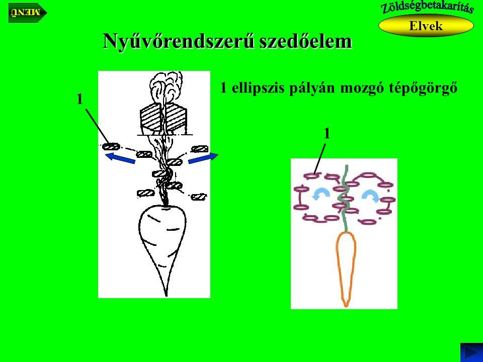 Elvek Nyűvőrendszerű szedőelem 1 ellipszis pályán mozgó tépőgörgő 1 1 MENÜ