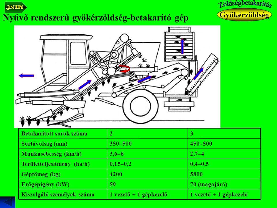Nyűvő rendszerű gyökérzöldség-betakarító gép Gyökérzöldség 1 vezető + 1 gépkezelő Kiszolgáló személyek száma 70 (magajáró)59Erőgépigény (kW) 58004200Géptömeg (kg) 0,4–0,50,15–0,2Területteljesítmény (ha/h) 2,7–43,6–6Munkasebesség (km/h) 450–500350–500Sortávolság (mm) 32Betakarított sorok száma MENÜ