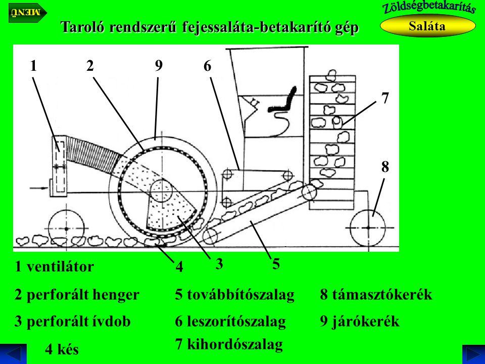 Taroló rendszerű fejessaláta-betakarító gép Saláta 1 ventilátor 1 2 perforált henger 2 3 perforált ívdob 3 4 kés 4 5 továbbítószalag 5 6 leszorítószalag 6 7 kihordószalag 7 8 támasztókerék 8 9 járókerék 9 MENÜ