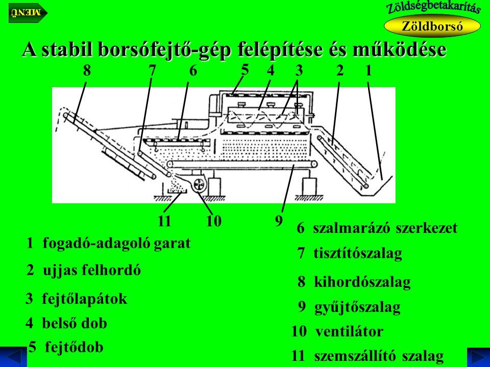 A stabil borsófejtő-gép felépítése és működése fogadó-adagoló garat ujjas felhordó fejtőlapátokbelső dob fejtődob szalmarázó szerkezet tisztítószalag kihordó szalag gyűjtő szalag szemszállító szalag ventilátor Zöldborsó MENÜ