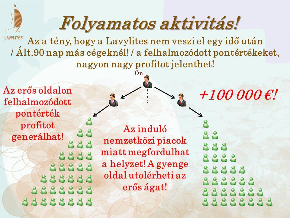 Folyamatos aktivitás! +100 000 €! Az induló nemzetközi piacok miatt megfordulhat a helyzet! A gyenge oldal utolérheti az erős ágat! Az erős oldalon fe