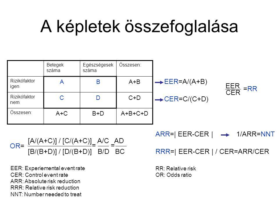 A képletek összefoglalása Betegek száma Egészségesek száma Összesen: Rizikófaktor igen ABA+B Rizikófaktor nem CDC+D Összesen: A+CB+DA+B+C+D EER=A/(A+B