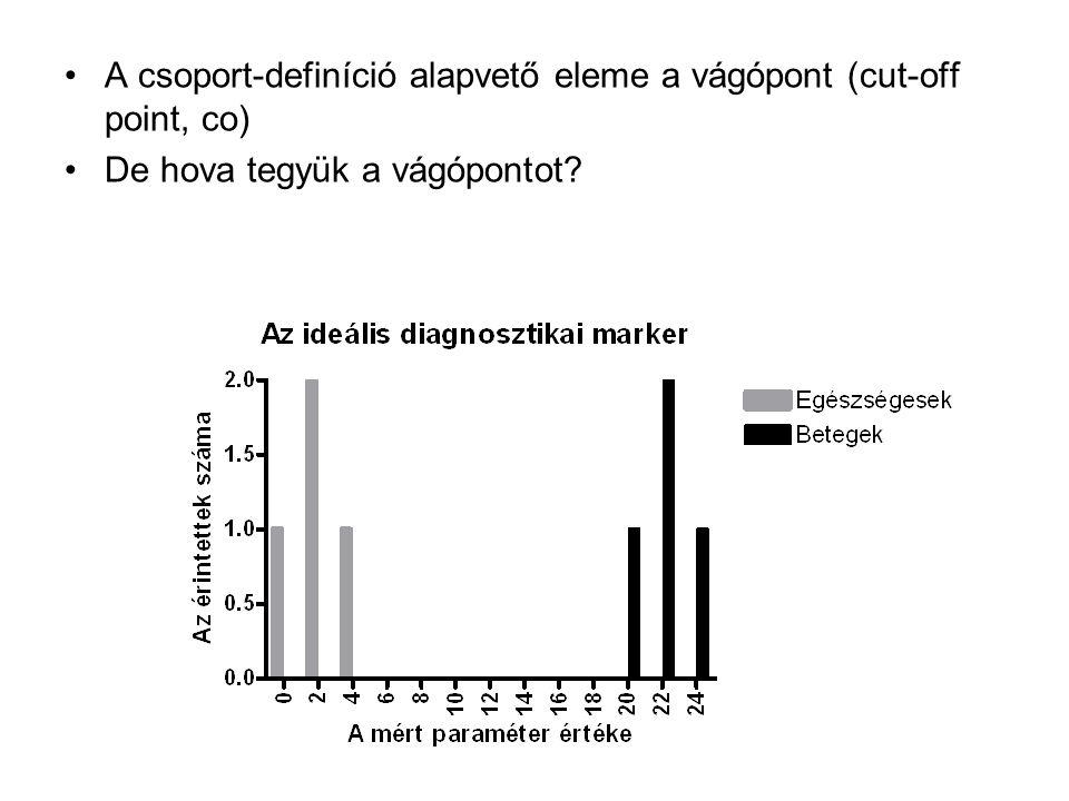 A csoport-definíció alapvető eleme a vágópont (cut-off point, co) De hova tegyük a vágópontot