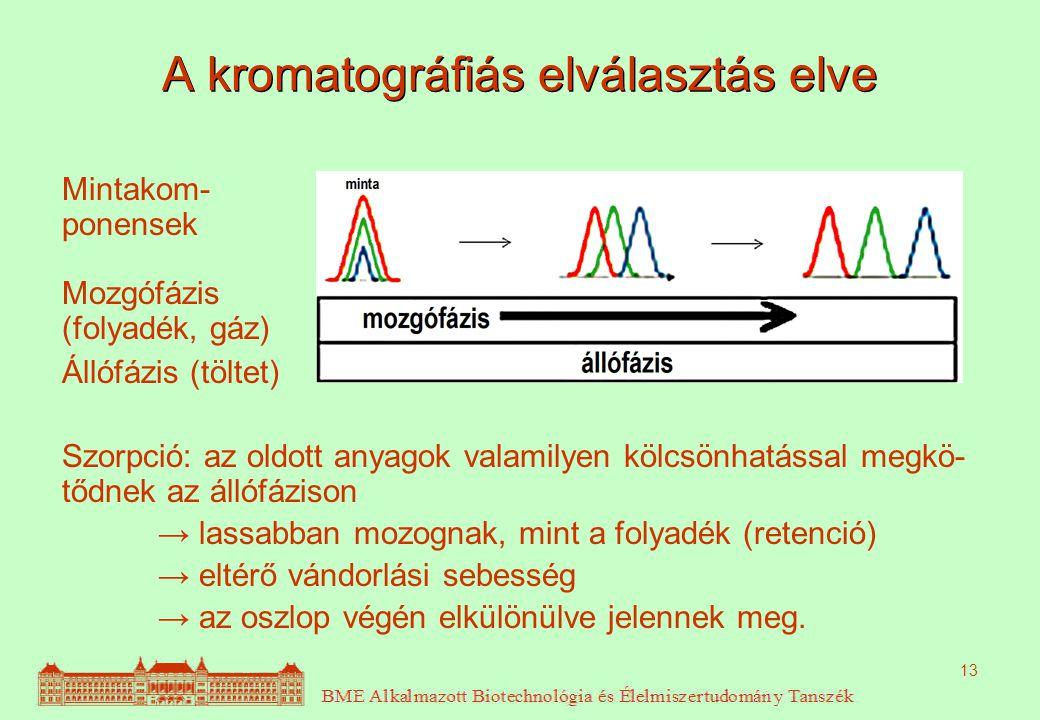 13 A kromatográfiás elválasztás elve Mintakom- ponensek Mozgófázis (folyadék, gáz) Állófázis (töltet) Szorpció: az oldott anyagok valamilyen kölcsönha