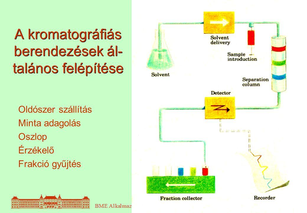 14 A kromatográfiás berendezések ál- talános felépítése Oldószer szállítás Minta adagolás Oszlop Érzékelő Frakció gyűjtés