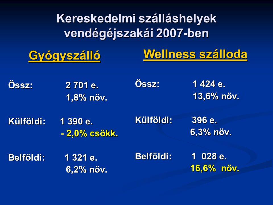 Kereskedelmi szálláshelyek vendégéjszakái 2007-ben Gyógyszálló Össz: 2 701 e.