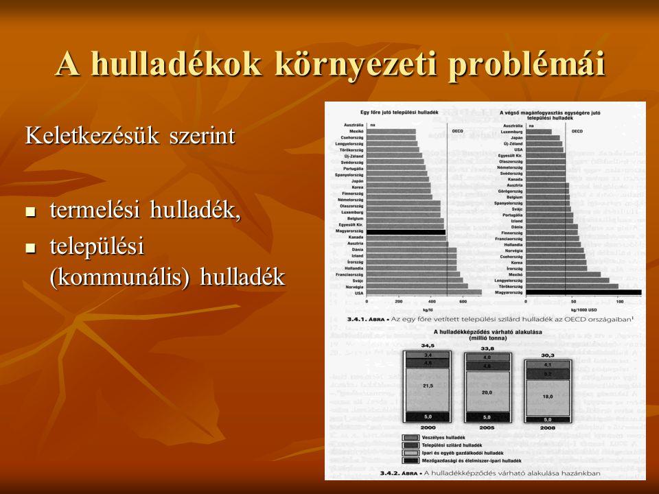 A hulladékok környezeti problémái Keletkezésük szerint termelési hulladék, termelési hulladék, települési (kommunális) hulladék települési (kommunális