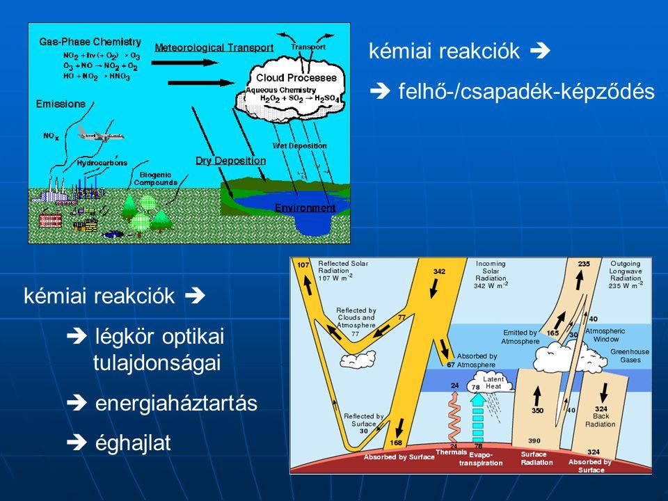 kémiai reakciók   felhő-/csapadék-képződés kémiai reakciók   légkör optikai tulajdonságai  energiaháztartás  éghajlat