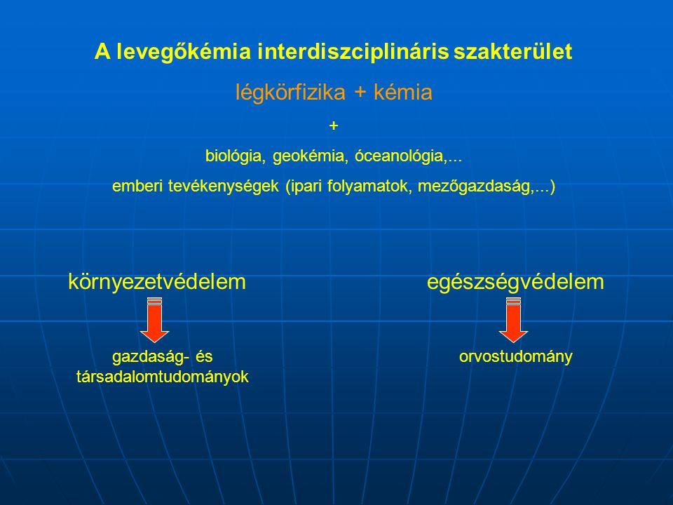 A levegőkémia interdiszciplináris szakterület légkörfizika + kémia + biológia, geokémia, óceanológia,... emberi tevékenységek (ipari folyamatok, mezőg