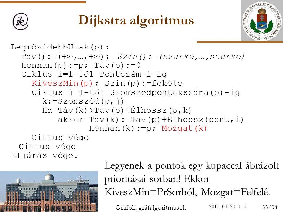 Dijkstra algoritmus 2015. 04. 20. 0:49 Legyenek a pontok egy kupaccal ábrázolt prioritásai sorban! Ekkor KiveszMin=PrSorból, Mozgat=Felfelé. Legrövide