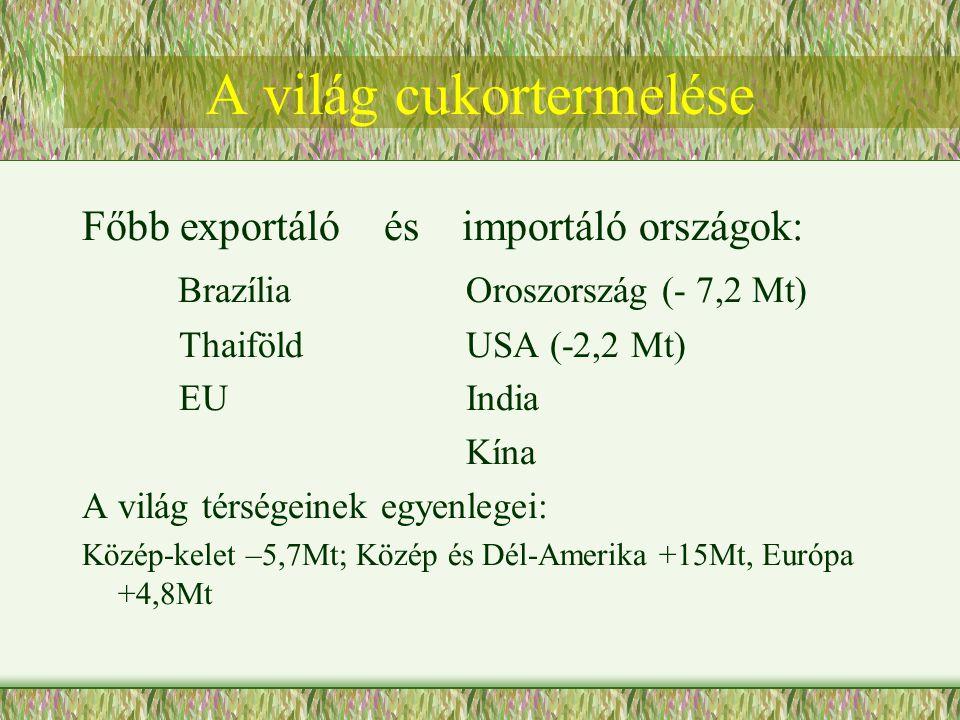 A világ cukortermelése Főbb exportáló és importáló országok: BrazíliaOroszország (- 7,2 Mt) ThaiföldUSA (-2,2 Mt) EUIndia Kína A világ térségeinek egyenlegei: Közép-kelet –5,7Mt; Közép és Dél-Amerika +15Mt, Európa +4,8Mt