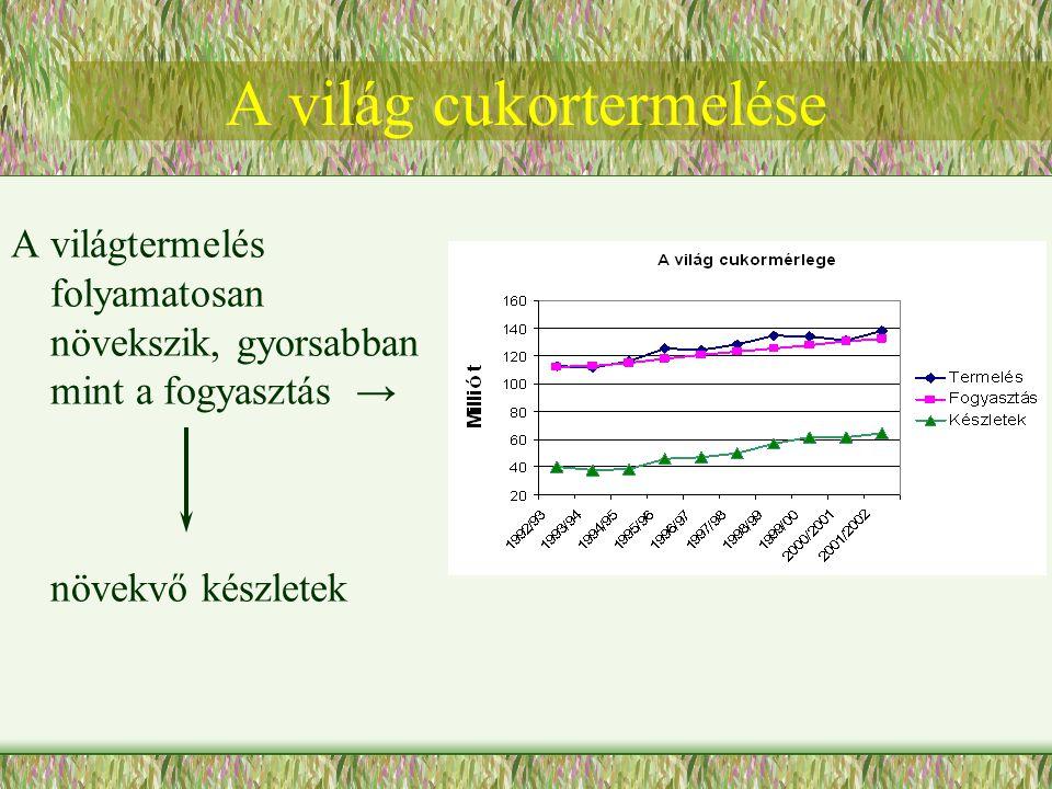 A világ cukortermelése A világtermelés folyamatosan növekszik, gyorsabban mint a fogyasztás → növekvő készletek