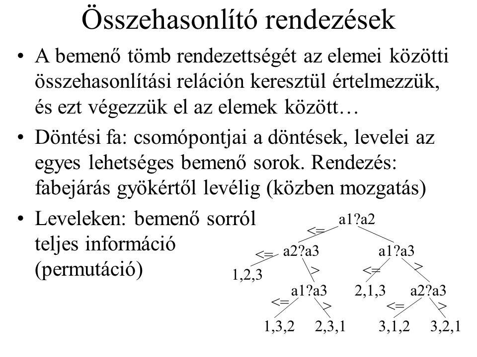 Mitől függ a hatékonyság? Mikor lesz 1..n-l felosztás? 1 | 4, 6, 7, 3, 2  az első a legkisebb/legnagyobb elem 6, 2, 5, 4, 3, 1  csere 6-1  1, 2, 5,